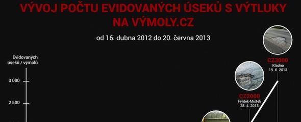 Počet nahlášených výtluků na Výmoly.cz neustále narůstá