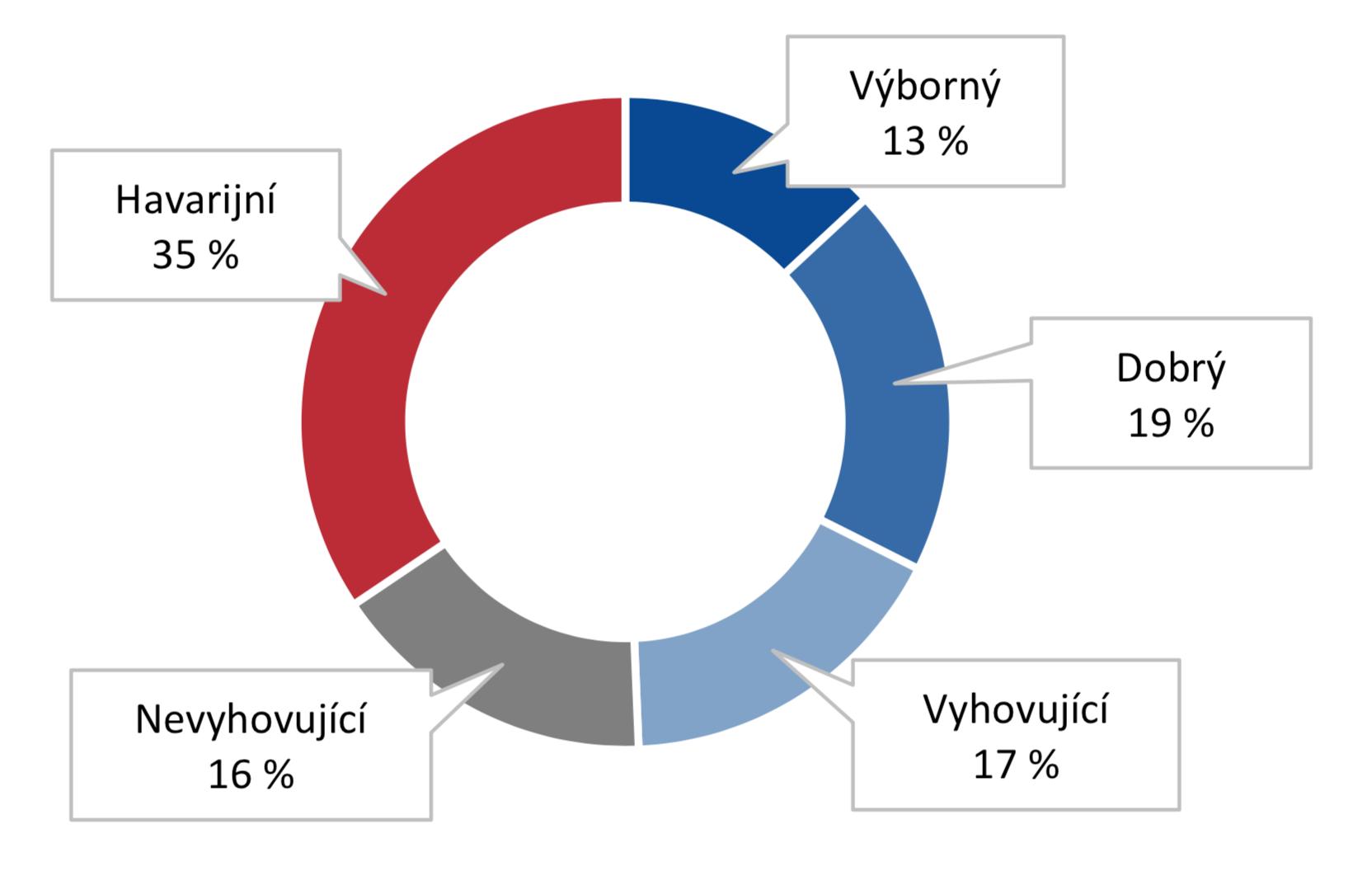 Kvalita silnic II.a III. třídy v ČR
