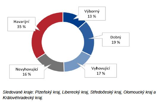 Kvalita silnic v Česku